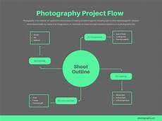 Flow Chart Design Free Online Flowchart Maker Design Custom Flowcharts In Canva