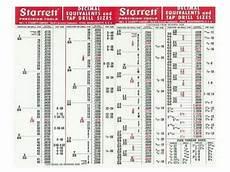 Bspt Thread Drill Size Chart Starrett Tools Decimal Equivalents Tap Drill Sizes Pipe