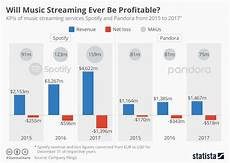Spotify Distribution Chart Chart Will Music Streaming Ever Be Profitable Statista