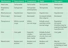 Types Of Shock Comparison Chart Hypovolemic Shock Stages Chart Types Of Shock Nurse