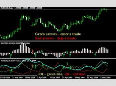Forex trading strategy #12 (Arsalan's ADX   MACD)   Forex