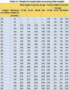 Army Height And Weight Chart Samples