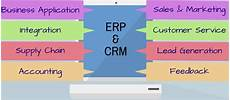 Erp Stands For What Does Crm Amp Erp Stand For Sales Marketing