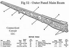 Aircraft Wing Design Calculations Aircraft Design Data Base 2 Computational Fluid Dynamics