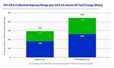 Tesla Charging Rate Chart Sorry Audi But Tesla Model 3 Crushes Audi E Tron In Fast