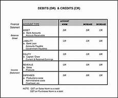 Accounting Debit And Credit Chart Debit And Credit Chart If Don T Know Now You Know Debit
