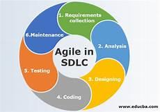 Agile Sdlc Agile In Sdlc Characteristics And Functionality Of Agile