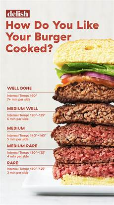 Burger Cooking Time Chart How Long You Should Grill And Cook Burgers At Any