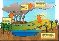 How To Make A Chart On Pollution Smog And Air Pollution Causes Acid Rain Lahore In Smog