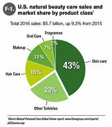 Skin Sale Chart Us Higher Sales Of Natural And Organic Personal Care