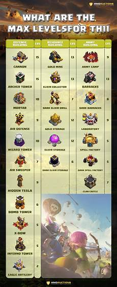 Clash Of Clans Max Levels Chart Clash Of Clans Town Hall 11 Guide Warden Eagle E Drags