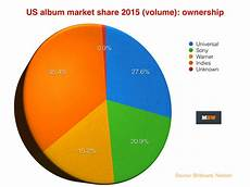 2017 Chart Labels Independent Labels Trounce Umg Sony And Warner In Us