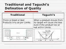 Taguchi Method Taguchi Method How To Remove Business