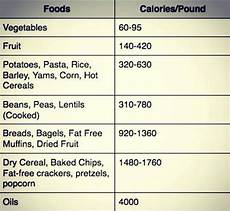Calorie Diet Chart For Weight Loss Calorie Density Key To Weight Loss