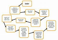 Law Making Flow Chart This Information Graphic Is A Flow Chart About How A Bill