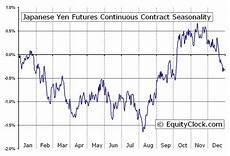 Japanese Yen Futures Chart Japanese Yen Futures Jy Seasonal Chart Equity Clock