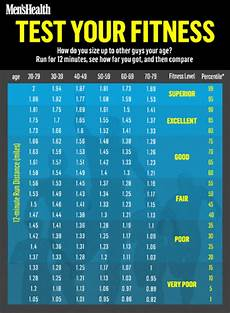 Mile Run Chart Are You Fitter Than The Average Guy