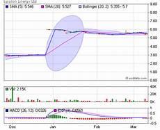 Psei Index Historical Chart Coriel Electronics Toronto Stock Exchange Historical