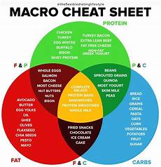 Macro Food Chart Flexible Dieting Tips Iifym The Ultimate Macro Cheat