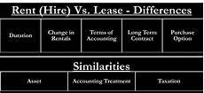 Rent Vs Lease Car Lease Vs Rent Similarities And Differences