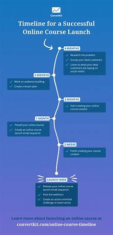 Online Timeline The Complete Timeline To Build A Successful Online Course