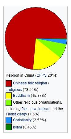Christian Charts 2012 Why Is Christianity Growing So Rapidly In Traditionally
