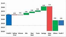 Bridge Chart Excel Bagaimana Membuat Waterfall Chart Bridge Chart