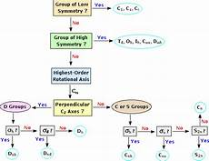 Flow Chart Point Group Symmetry