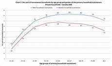 Drive Age Chart The Rise Of Women S Role In Society Impacts On Housing