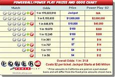 Powerball Prize Chart Does Anyone Not Buy Lottery Tickets