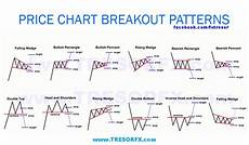 chart analysis patterns cryptol0gy on twitter quot price chart breakout patterns