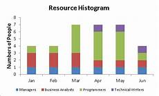 Histogram Template Resource Histogram Excel With Excel Master