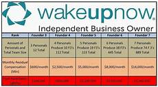Wake Up Now Rank Chart Wakeupnow Business How Plan Compensation At A Glance