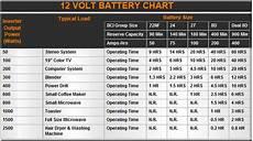 12v Car Battery Size Chart Automatic Transfer Switch Apc Uts10bi Web3us Llc