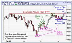Stock Charts Technical Analysis Indian Stock Market Outlook Fundamental And Technical