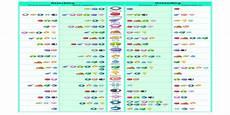 Pokemon Effectiveness Chart Simple Pokemon Type Effectiveness Chart Thesilphroad