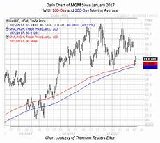 Orleans Ma Tide Chart 2017 It May Be Time To Roll The Dice On Mgm Resorts Stock