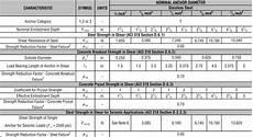 Shear Strength Of Steel Chart Strong Bolt 174 2 Shear Strength Design Data Anchor Systems