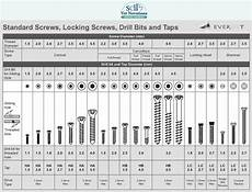 Slotted Screwdriver Bit Size Chart Drill Bit Chart For Wood Screws Power Drills Amp Accessories
