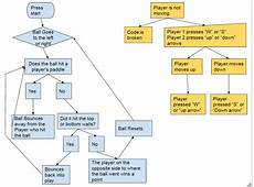 Flowchart And Structure Chart Programming Planning A Game Pseudocode Flow Charts And