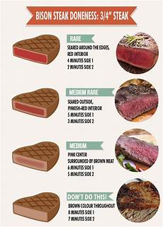 Steak Doneness Chart Grilling Bison Buffalo Steak Doneness Chart