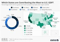 United States Gdp Chart By Year Chart Which States Are Contributing The Most To U S Gdp