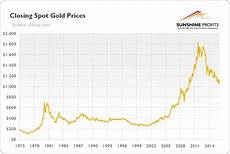 Gold Chart Today Comex Gold Amp Silver Marketplace Sunshine Profits