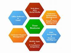 Business Infrastructure Small Business It Infrastructure Products Amp Services