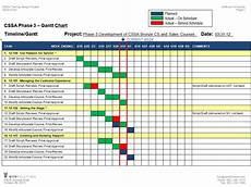 Angular 4 Gantt Chart Example E Learning Process Vetter Solutions