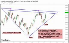 stock market chart analysis nifty month week and 15
