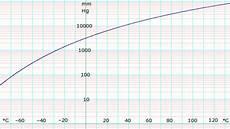 Ammonia Vapour Pressure Chart Ammonia Data Page Wikipedia