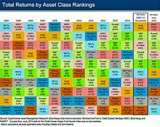Investment Sector Performance Chart Fidelity Mutual Funds Choosing Based On Past Performance