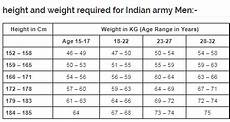 Army Max Weight Chart What Should Be Your Height And Weight If You Want To Join