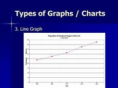 Types Of Graphs And Charts Ppt Excel Graphs Amp Charts Powerpoint Presentation Id
